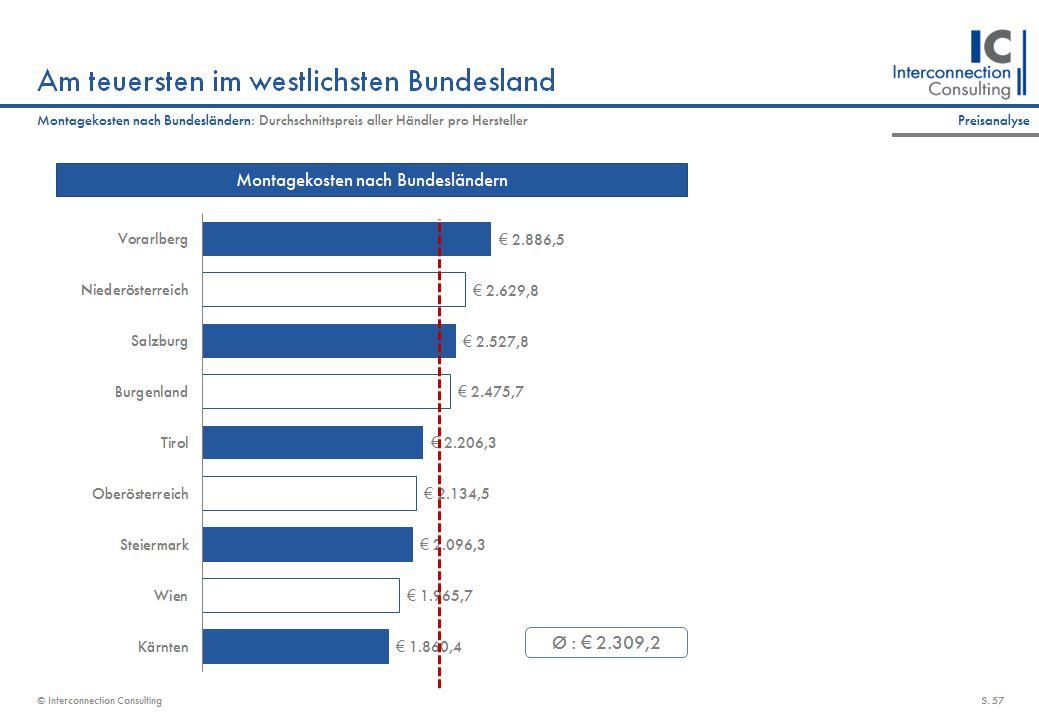 Windows - Market Report, Market Analysis, Market Data