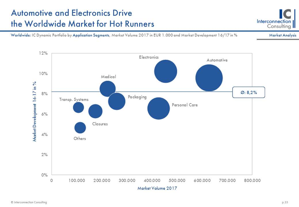 Plastic Machinery - Market Report, Market Analysis, Market Data